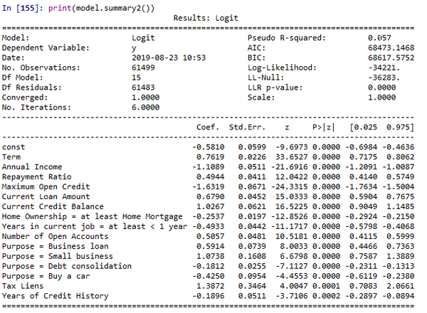 Finalyse com: Credit risk modelling in SAS, Python and R