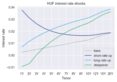 Figure 3: Illustration of interest rate shocks prescribed by the EBA IRRBB guidelines.